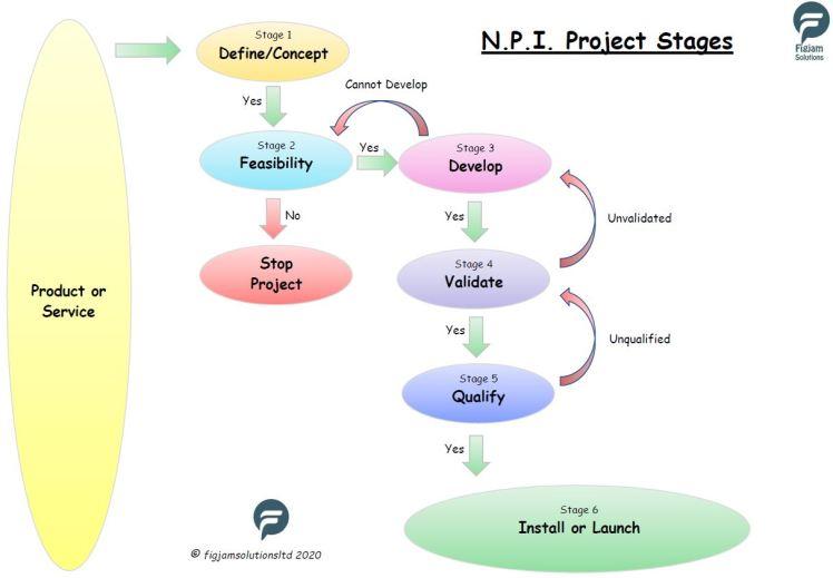 NPI-Phases